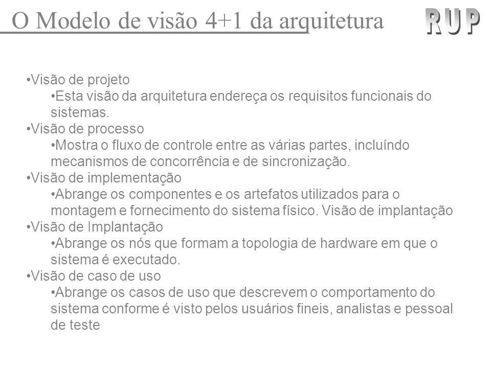 Visão de projeto Esta visão da arquitetura endereça os requisitos funcionais do sistemas. Visão de processo Mostra o fluxo de controle entre as várias