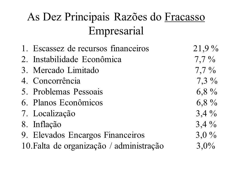 Características do Comportamento Empreendedor –10.Independência e autoconfiança Busca autonomia em relação a normas e controles de outros; Mantém seu