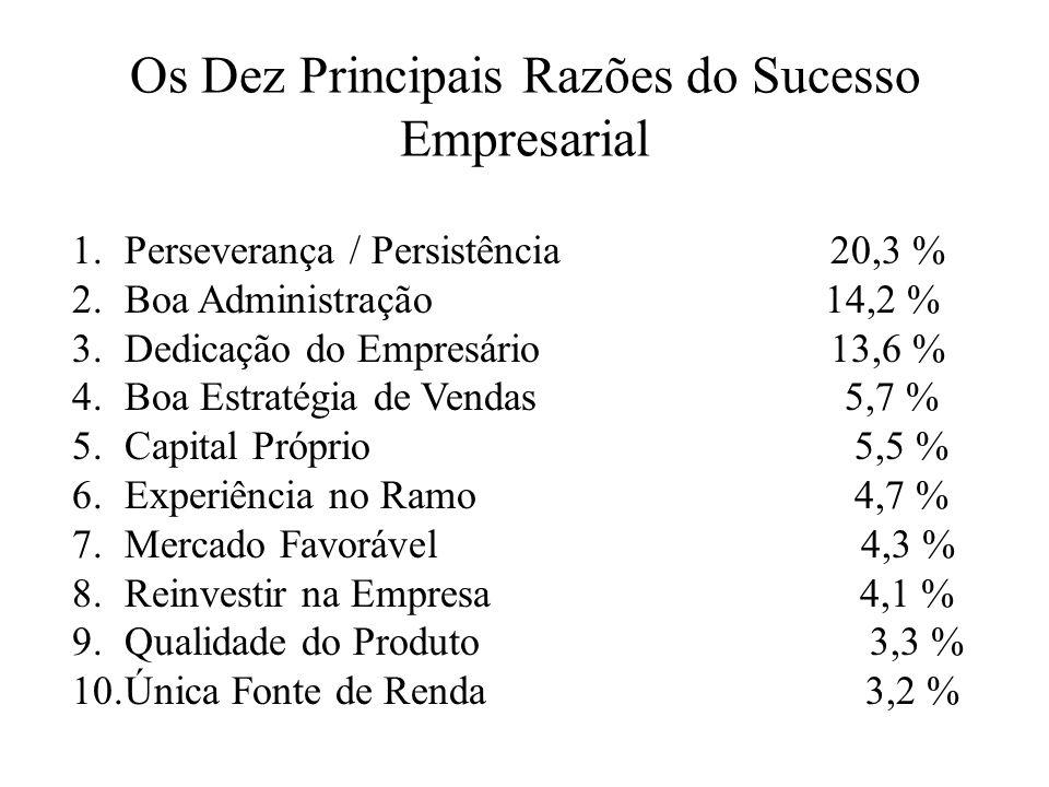 As Dez Principais Razões do Fracasso Empresarial 1.Escassez de recursos financeiros 21,9 % 2.Instabilidade Econômica 7,7 % 3.Mercado Limitado 7,7 % 4.