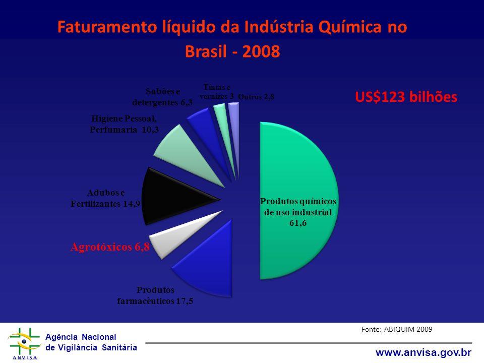 Agência Nacional de Vigilância Sanitária www.anvisa.gov.br Faturamento líquido da Indústria Química no Brasil - 2008 US$123 bilhões Fonte: ABIQUIM 2009