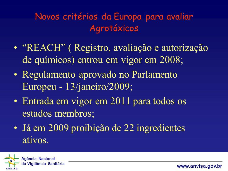 Agência Nacional de Vigilância Sanitária www.anvisa.gov.br Novos critérios da Europa para avaliar Agrotóxicos REACH ( Registro, avaliação e autorização de químicos) entrou em vigor em 2008; Regulamento aprovado no Parlamento Europeu - 13/janeiro/2009; Entrada em vigor em 2011 para todos os estados membros; Já em 2009 proibição de 22 ingredientes ativos.