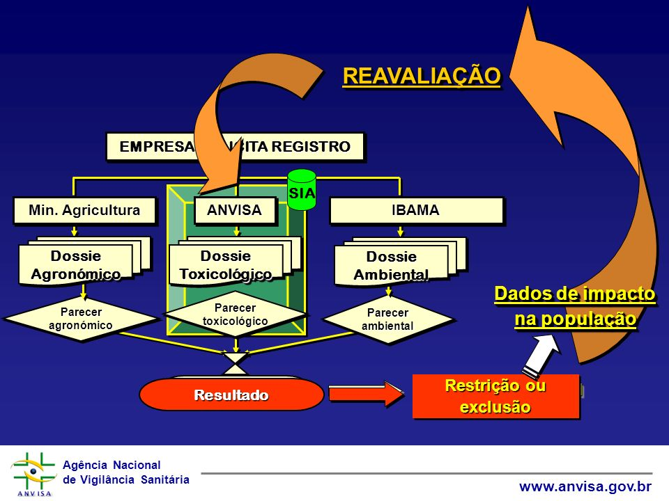 Agência Nacional de Vigilância Sanitária www.anvisa.gov.br PareceragronómicoPareceragronómico ParecertoxicológicoParecertoxicológico ParecerambientalParecerambiental Resultado del pleito EMPRESA SOLICITA REGISTRO DossieToxicológicoDossieToxicológico DossieAmbientalDossieAmbiental DossieAgronómicoDossieAgronómico ANVISAANVISAIBAMAIBAMA Min.