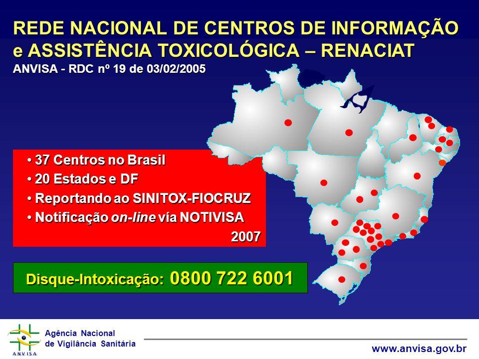 Agência Nacional de Vigilância Sanitária www.anvisa.gov.br 37 Centros no Brasil 37 Centros no Brasil 20 Estados e DF 20 Estados e DF Reportando ao SINITOX-FIOCRUZ Reportando ao SINITOX-FIOCRUZ Notificação on-line vía NOTIVISA Notificação on-line vía NOTIVISA2007 REDE NACIONAL DE CENTROS DE INFORMAÇÃO e ASSISTÊNCIA TOXICOLÓGICA – RENACIAT ANVISA - RDC nº 19 de 03/02/2005 Disque-Intoxicação: 0800 722 6001