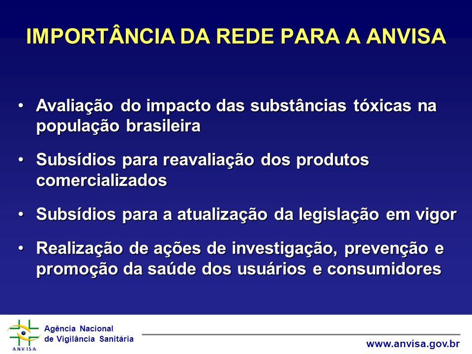 Agência Nacional de Vigilância Sanitária www.anvisa.gov.br Avaliação do impacto das substâncias tóxicas na população brasileiraAvaliação do impacto das substâncias tóxicas na população brasileira Subsídios para reavaliação dos produtos comercializadosSubsídios para reavaliação dos produtos comercializados Subsídios para a atualização da legislação em vigorSubsídios para a atualização da legislação em vigor Realização de ações de investigação, prevenção e promoção da saúde dos usuários e consumidoresRealização de ações de investigação, prevenção e promoção da saúde dos usuários e consumidores IMPORTÂNCIA DA REDE PARA A ANVISA