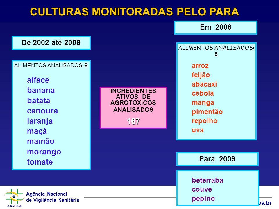 Agência Nacional de Vigilância Sanitária www.anvisa.gov.br 9 ALIMENTOS ANALISADOS: 9 alface banana batata cenoura laranja maçã mamão morango tomate De 2002 até 2008 8 ALIMENTOS ANALISADOS: 8 arroz feijão abacaxi cebola manga pimentão repolho uva Em 2008 CULTURAS MONITORADAS PELO PARA INGREDIENTES ATIVOS DE AGROTÓXICOS ANALISADOS167 Para 2009 beterraba couve pepino