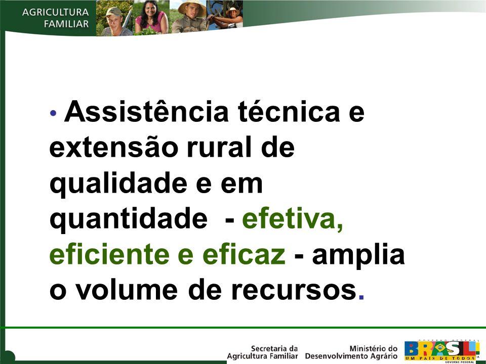 Assistência técnica e extensão rural de qualidade e em quantidade - efetiva, eficiente e eficaz - amplia o volume de recursos.