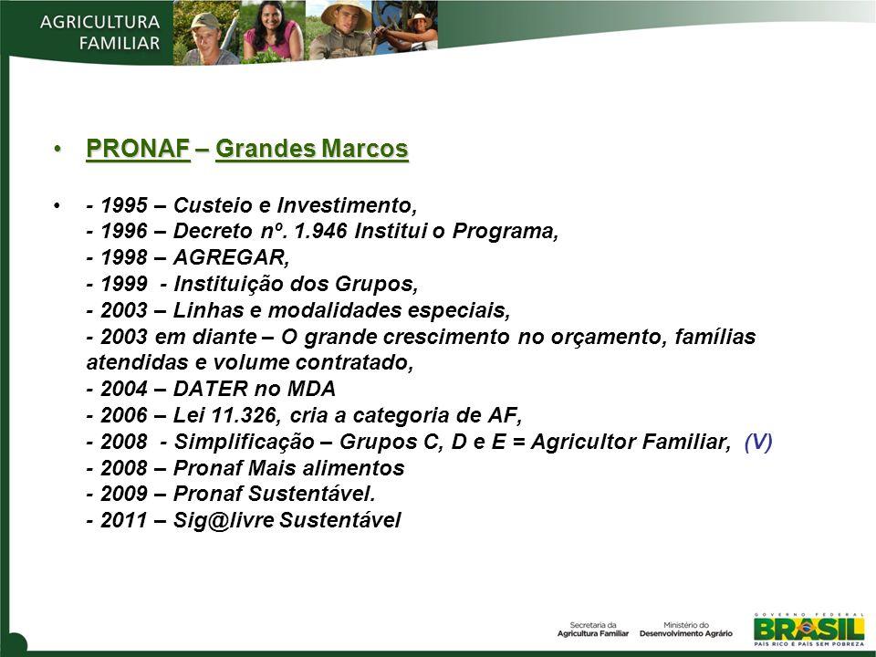 PRONAF – Grandes MarcosPRONAF – Grandes Marcos - 1995 – Custeio e Investimento, - 1996 – Decreto nº. 1.946 Institui o Programa, - 1998 – AGREGAR, - 19