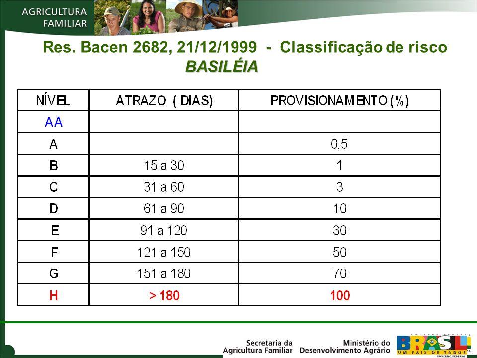 Res. Bacen 2682, 21/12/1999 - Classificação de risco BASILÉIA