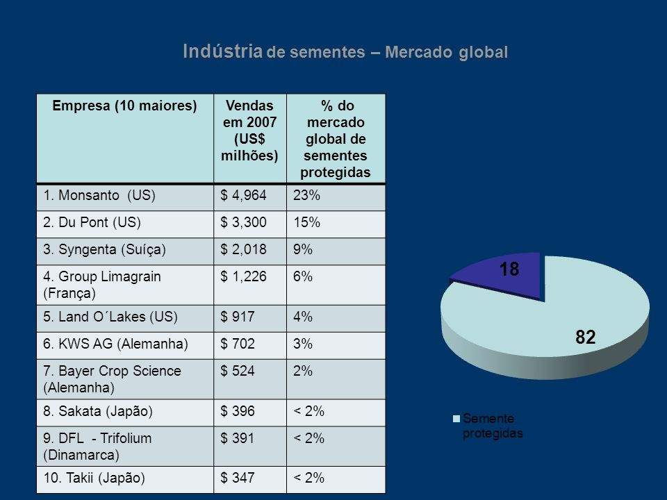 Empresa (10 maiores)Vendas em 2007 (US$ milhões ) % do mercado 1.