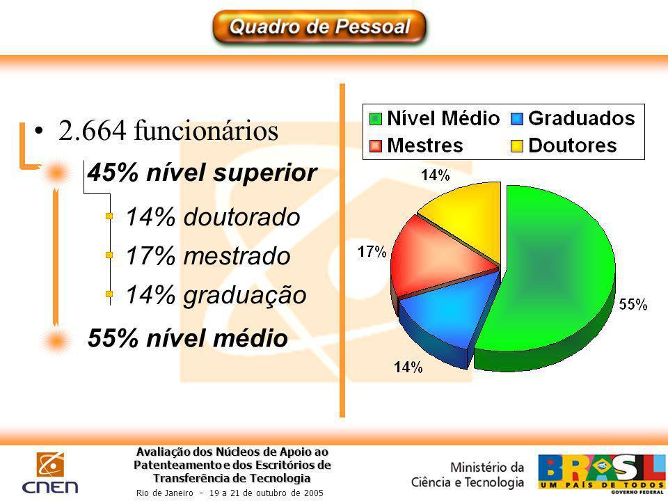 Avaliação dos Núcleos de Apoio ao Patenteamento e dos Escritórios de Transferência de Tecnologia Rio de Janeiro - 19 a 21 de outubro de 2005 2.664 funcionários 55% nível médio 45% nível superior 14% doutorado 14% graduação 17% mestrado