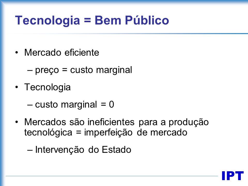 IPT Tecnologia = Bem Público Mercado eficiente –preço = custo marginal Tecnologia –custo marginal = 0 Mercados são ineficientes para a produção tecnol