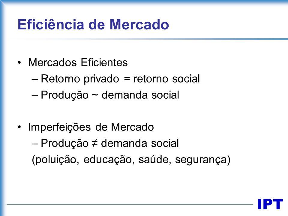 IPT Eficiência de Mercado Mercados Eficientes –Retorno privado = retorno social –Produção ~ demanda social Imperfeições de Mercado –Produção demanda s