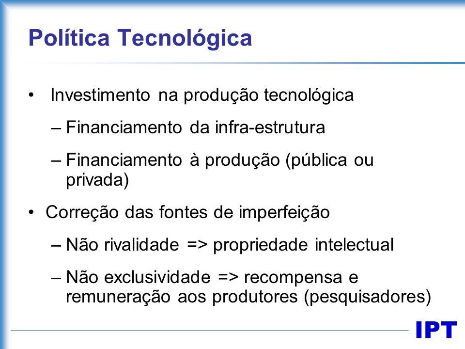 IPT Política Tecnológica Investimento na produção tecnológica –Financiamento da infra-estrutura –Financiamento à produção (pública ou privada) Correçã