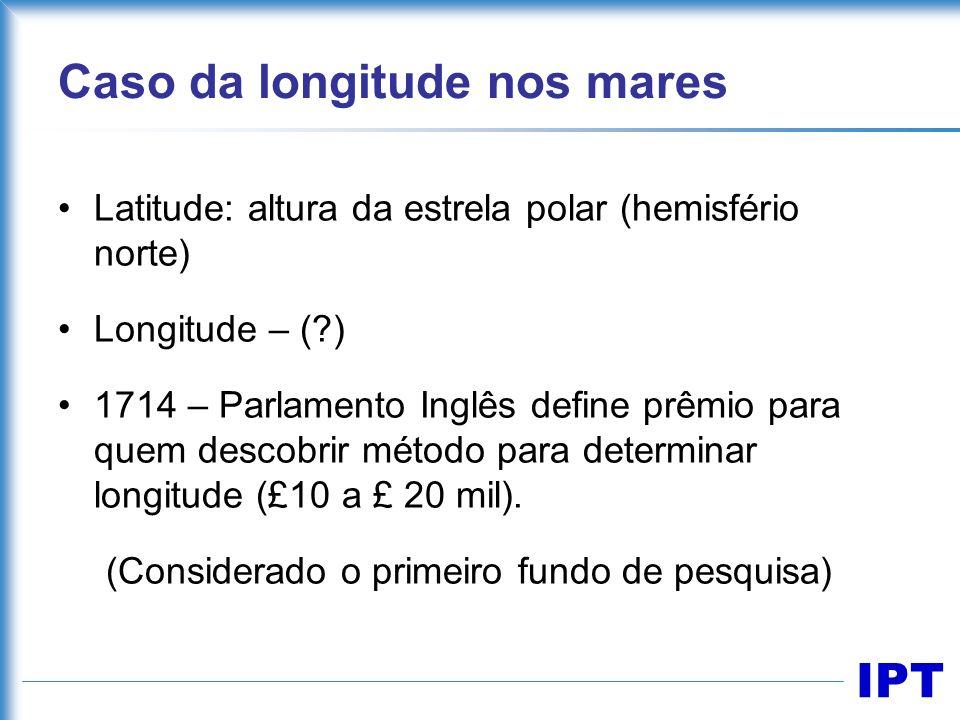 IPT Caso da longitude nos mares Latitude: altura da estrela polar (hemisfério norte) Longitude – (?) 1714 – Parlamento Inglês define prêmio para quem