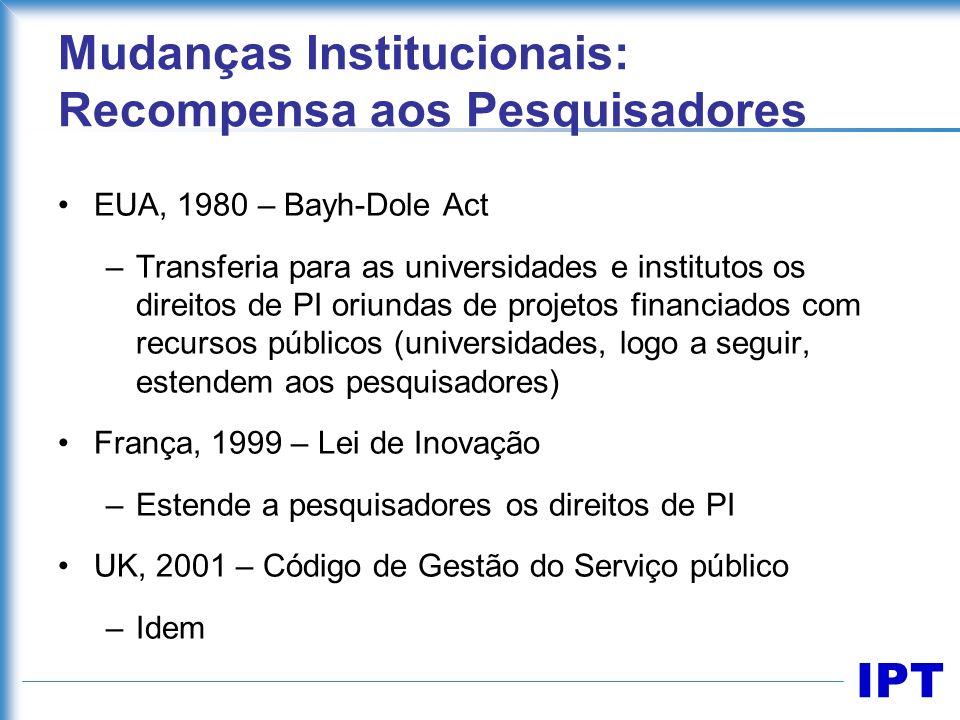 IPT Mudanças Institucionais: Recompensa aos Pesquisadores EUA, 1980 – Bayh-Dole Act –Transferia para as universidades e institutos os direitos de PI o