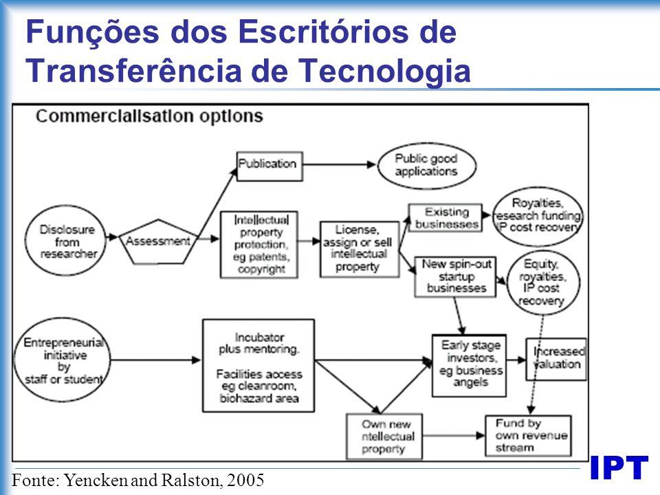 IPT Funções dos Escritórios de Transferência de Tecnologia Fonte: Yencken and Ralston, 2005