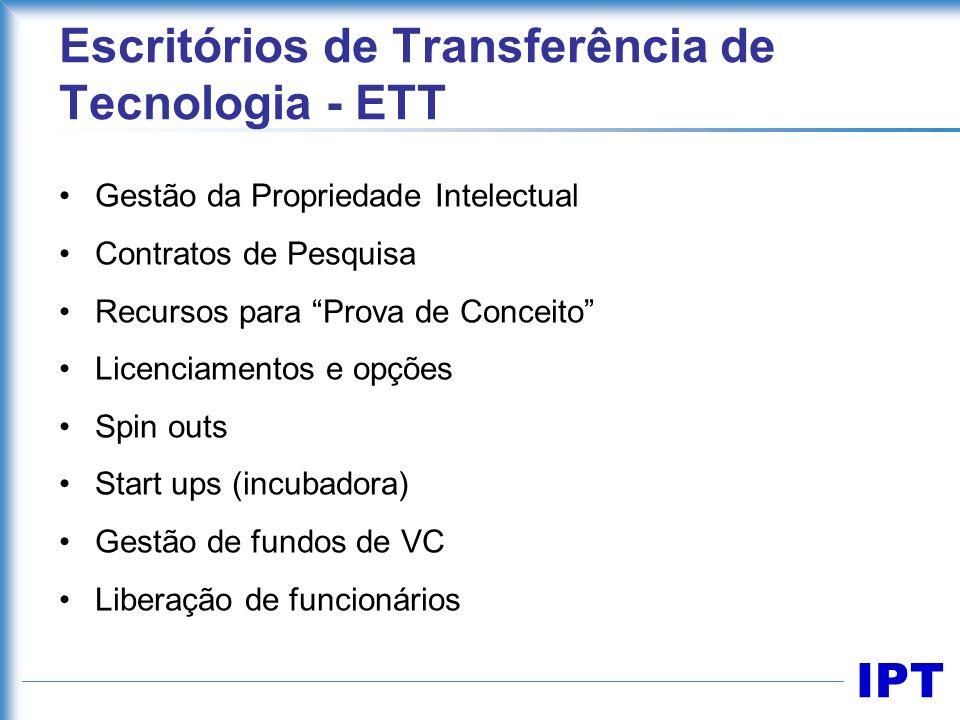 IPT Escritórios de Transferência de Tecnologia - ETT Gestão da Propriedade Intelectual Contratos de Pesquisa Recursos para Prova de Conceito Licenciam