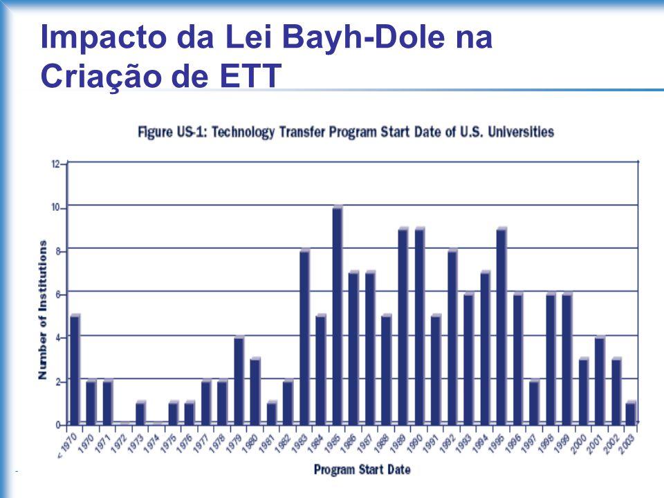 IPT Impacto da Lei Bayh-Dole na Criação de ETT