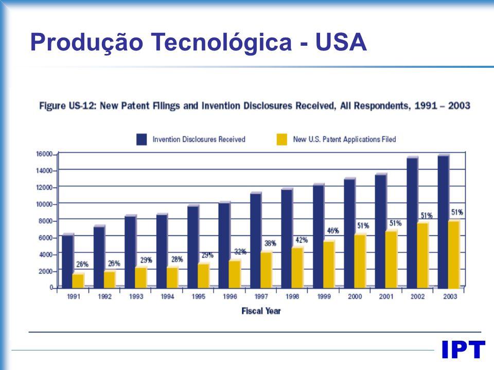 IPT Produção Tecnológica - USA