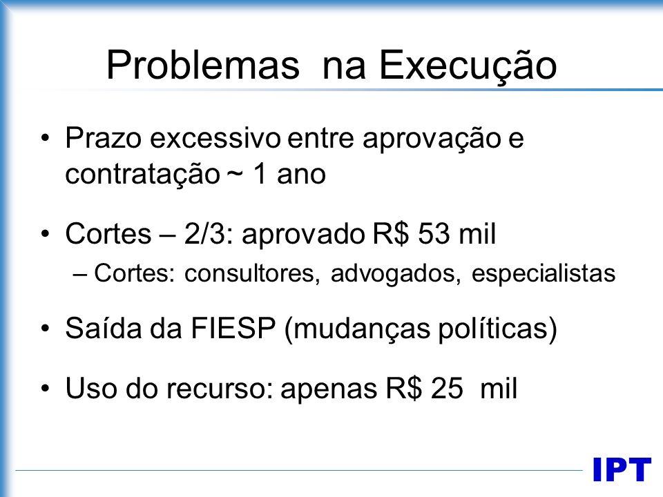 IPT Problemas na Execução Prazo excessivo entre aprovação e contratação ~ 1 ano Cortes – 2/3: aprovado R$ 53 mil –Cortes: consultores, advogados, espe