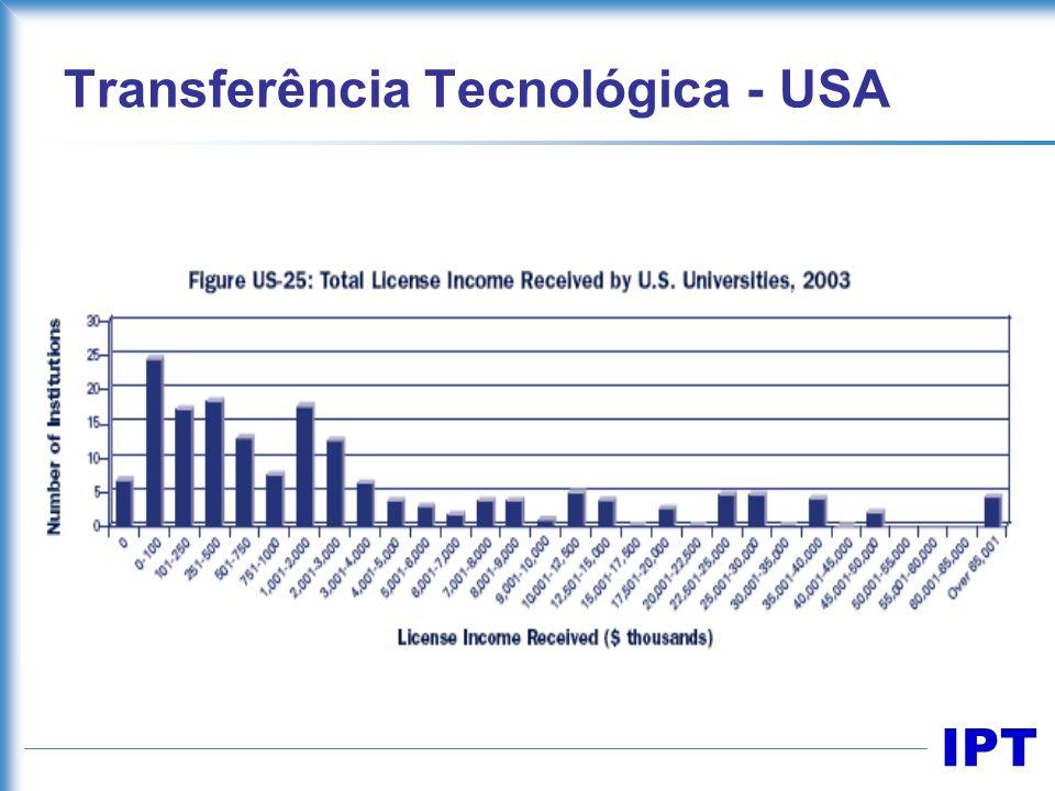 IPT Transferência Tecnológica - USA