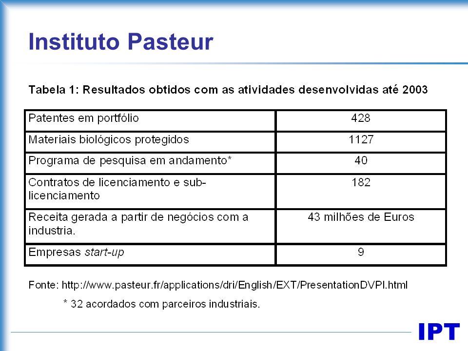 IPT Instituto Pasteur