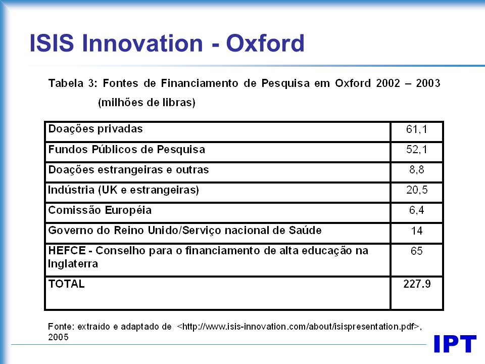 IPT ISIS Innovation - Oxford