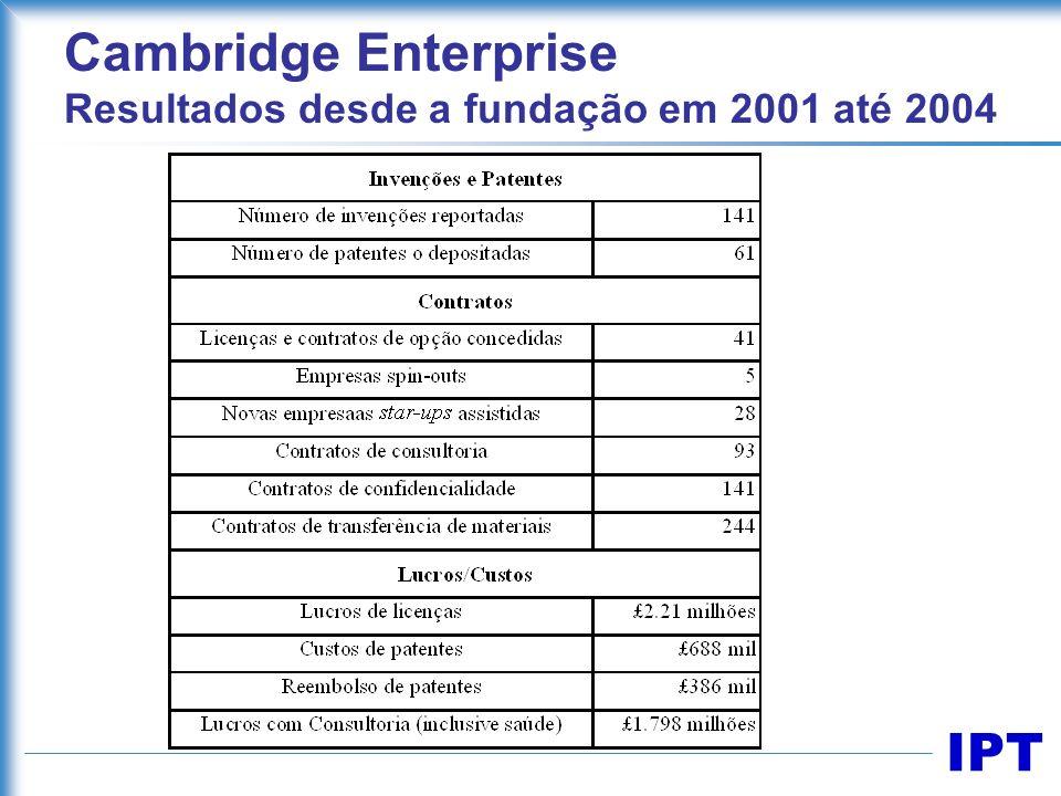 IPT Cambridge Enterprise Resultados desde a fundação em 2001 até 2004