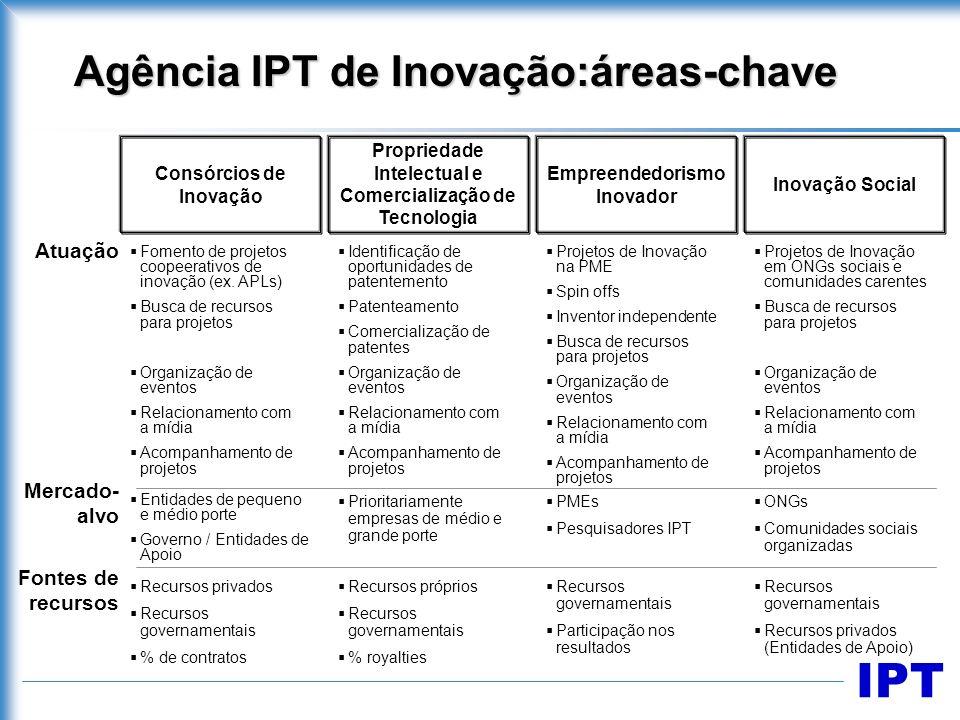 IPT Empreendedorismo Inovador Propriedade Intelectual e Comercialização de Tecnologia Consórcios de Inovação Inovação Social Atuação Fomento de projet
