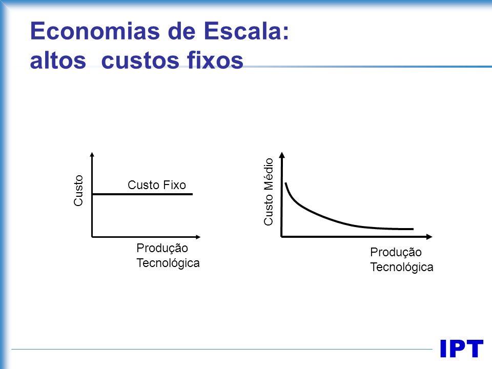 IPT Economias de Escala: altos custos fixos Custo Custo Fixo Custo Médio Produção Tecnológica