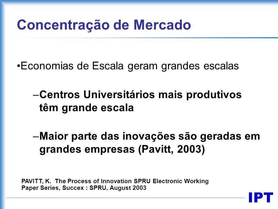 IPT Concentração de Mercado Economias de Escala geram grandes escalas –Centros Universitários mais produtivos têm grande escala –Maior parte das inova