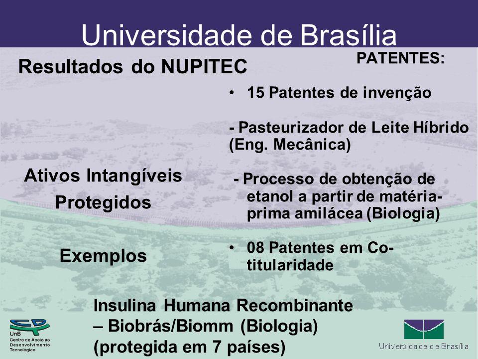 Universidade de Brasília Ativos Intangíveis Protegidos Exemplos PATENTES: 15 Patentes de invenção - Pasteurizador de Leite Híbrido (Eng. Mecânica) - P