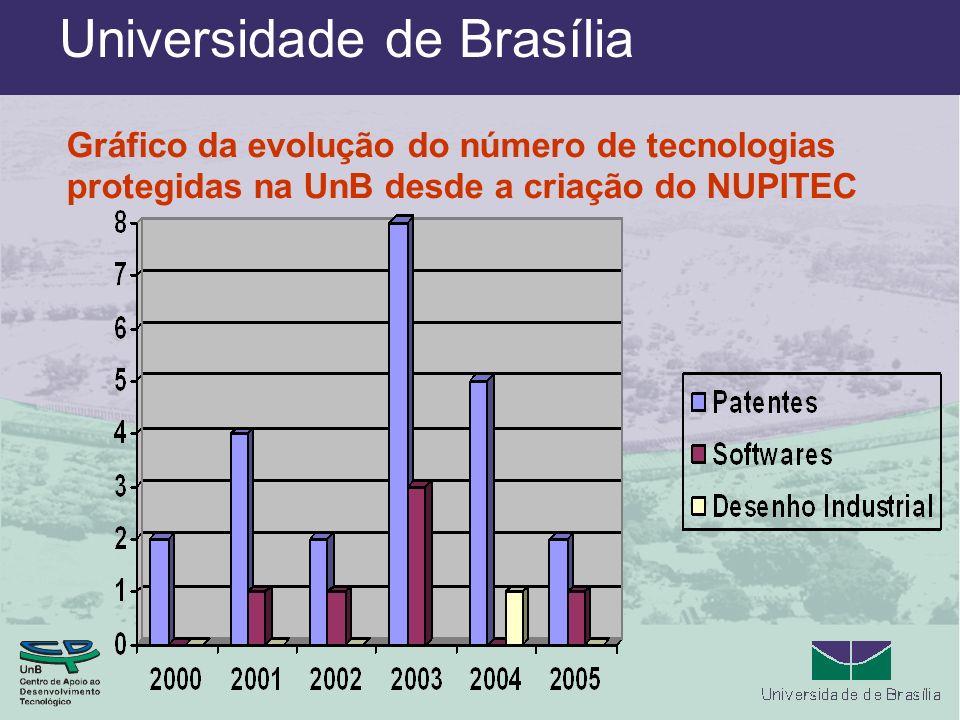 Gráfico da evolução do número de tecnologias protegidas na UnB desde a criação do NUPITEC