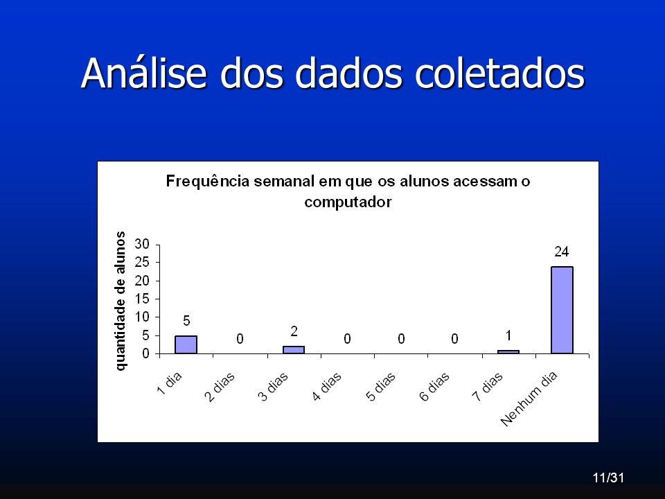 11/31 Análise dos dados coletados