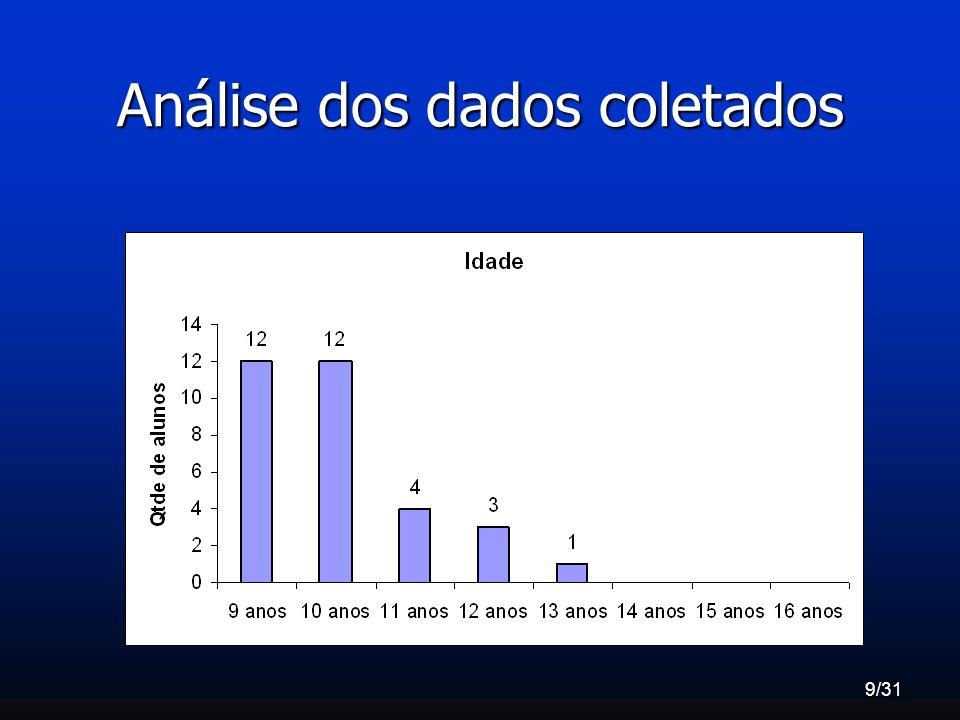 10/31 Análise dos dados coletados