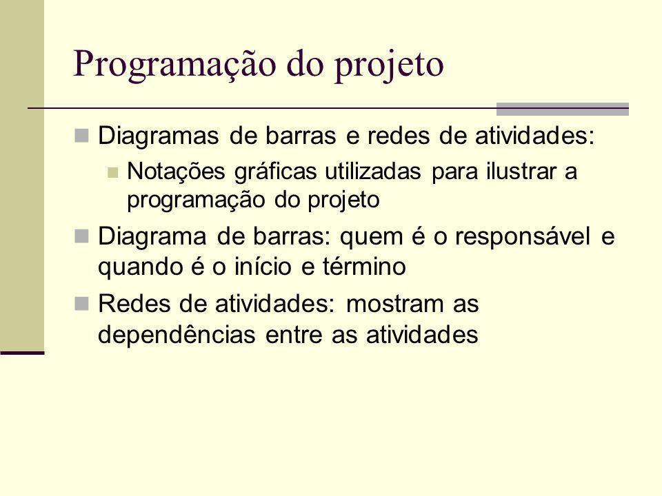 Programação do projeto Diagramas de barras e redes de atividades: Notações gráficas utilizadas para ilustrar a programação do projeto Diagrama de barr