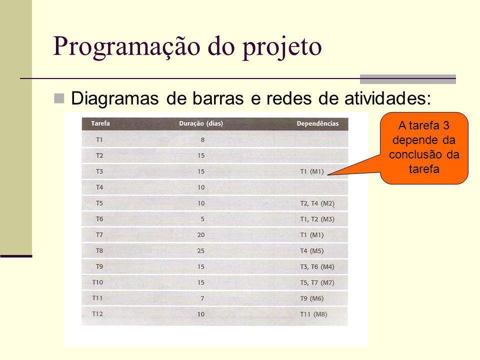 Programação do projeto Diagramas de barras e redes de atividades: A tarefa 3 depende da conclusão da tarefa
