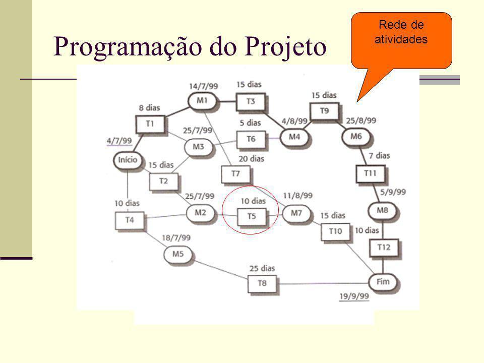 Programação do Projeto Rede de atividades