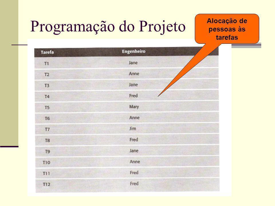 Programação do Projeto Alocação de pessoas às tarefas