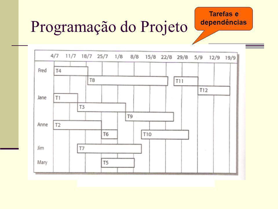 Programação do Projeto Tarefas e dependências
