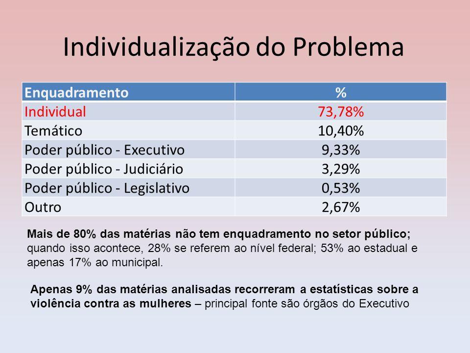 Individualização do Problema Enquadramento% Individual73,78% Temático10,40% Poder público - Executivo9,33% Poder público - Judiciário3,29% Poder públi