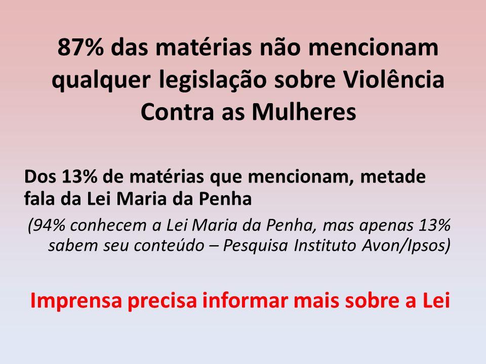 87% das matérias não mencionam qualquer legislação sobre Violência Contra as Mulheres Dos 13% de matérias que mencionam, metade fala da Lei Maria da P