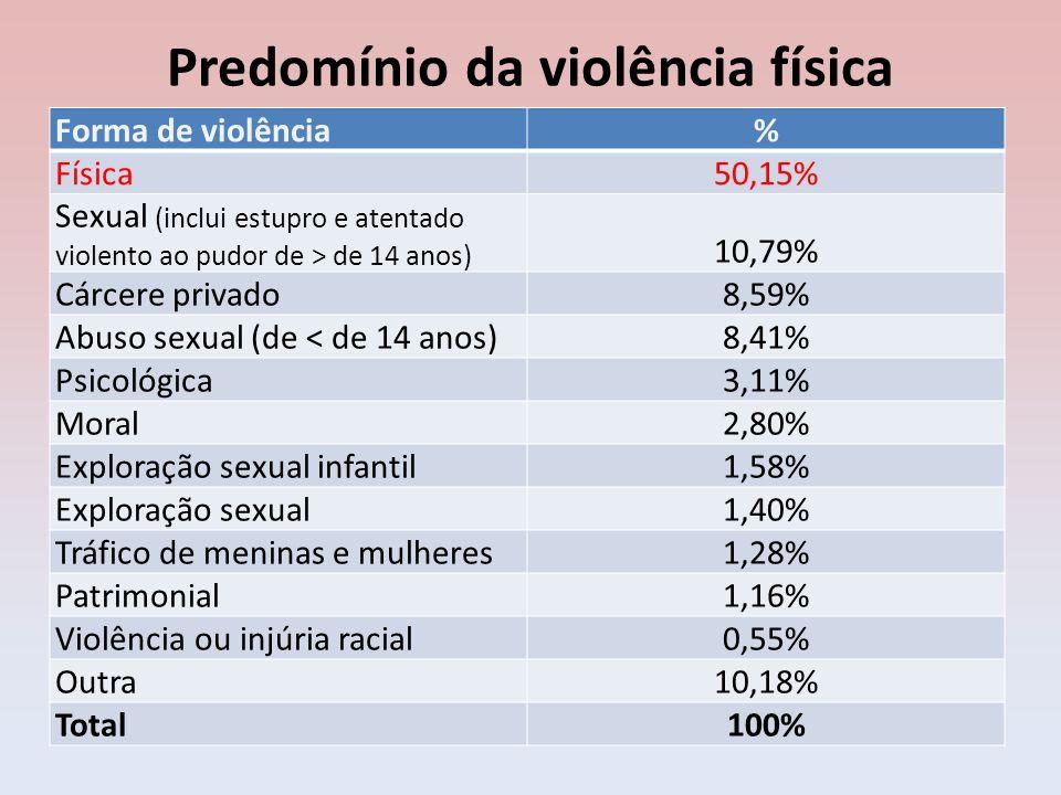 Predomínio da violência física Forma de violência% Física50,15% Sexual (inclui estupro e atentado violento ao pudor de > de 14 anos) 10,79% Cárcere pr