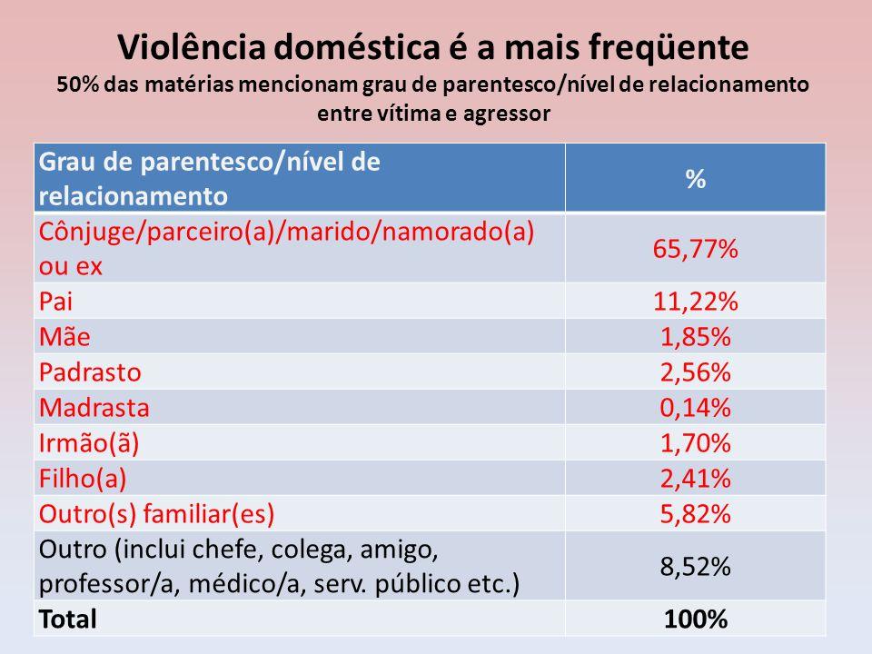 Violência doméstica é a mais freqüente 50% das matérias mencionam grau de parentesco/nível de relacionamento entre vítima e agressor Grau de parentesc