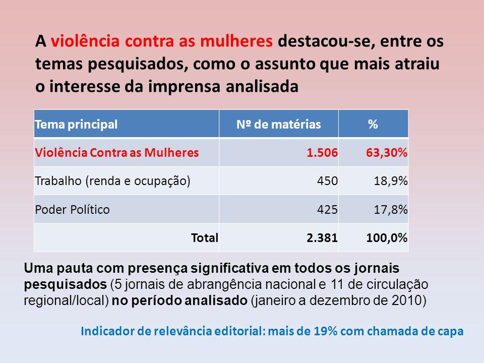 Tema principalNº de matérias% Violência Contra as Mulheres1.50663,30% Trabalho (renda e ocupação)45018,9% Poder Político42517,8% Total2.381100,0% Uma