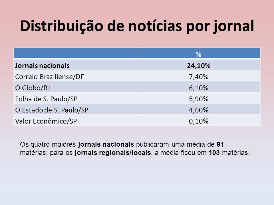 Distribuição de notícias por jornal % Jornais nacionais24,10% Correio Braziliense/DF7,40% O Globo/RJ6,10% Folha de S. Paulo/SP5,90% O Estado de S. Pau