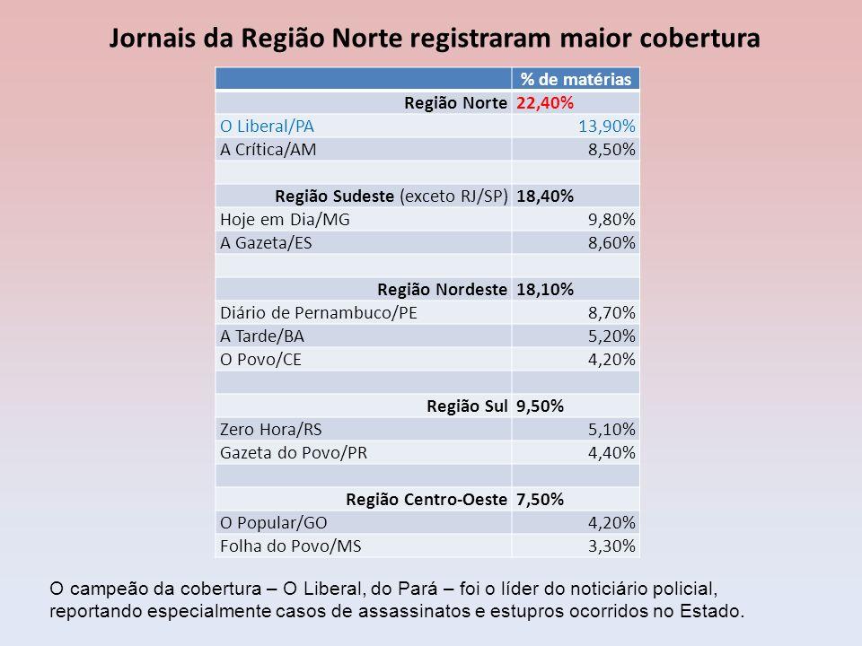 Distribuição das matérias por editoria Editoria Tipo de jornal Jornais nacionais Jornais regionais/locaisTotal Cidade/Local42,90%32,60%35,10% Nacional/Brasil20,60%15,00%16,30% Polícia0,00%20,70%15,70% Internacional/ Mundo13,20%8,10%9,30% Sociedade4,70%5,40%5,20% Opinião3,80%3,90%