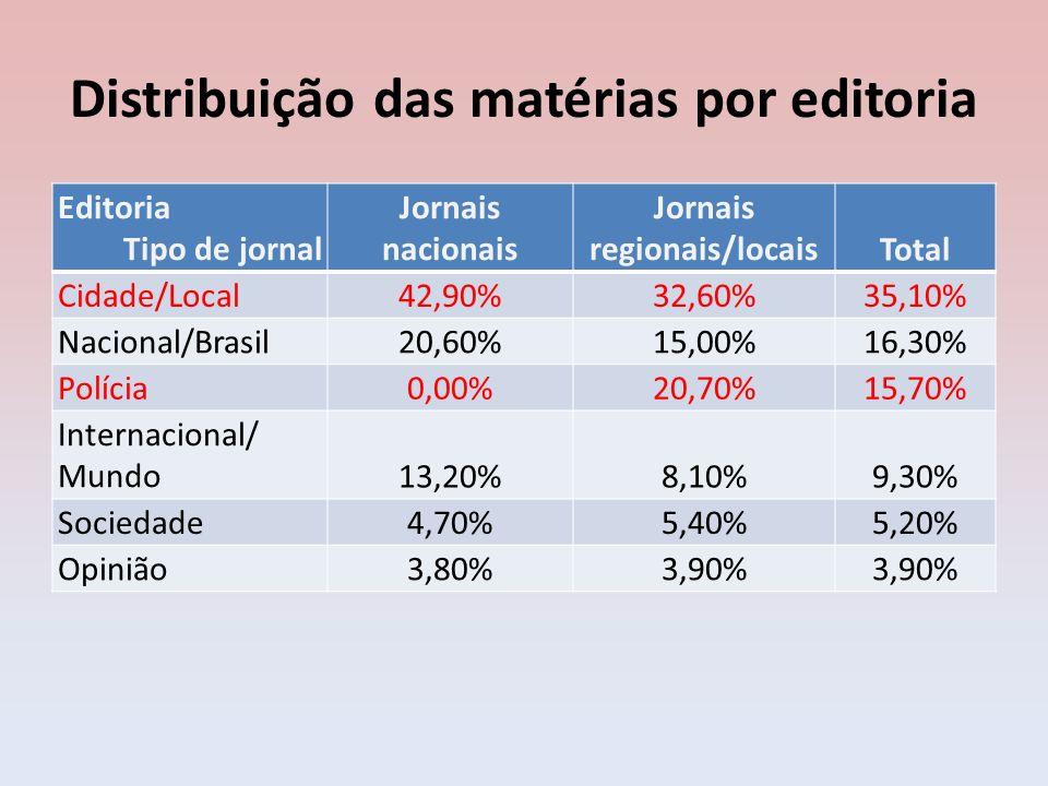 Distribuição das matérias por editoria Editoria Tipo de jornal Jornais nacionais Jornais regionais/locaisTotal Cidade/Local42,90%32,60%35,10% Nacional