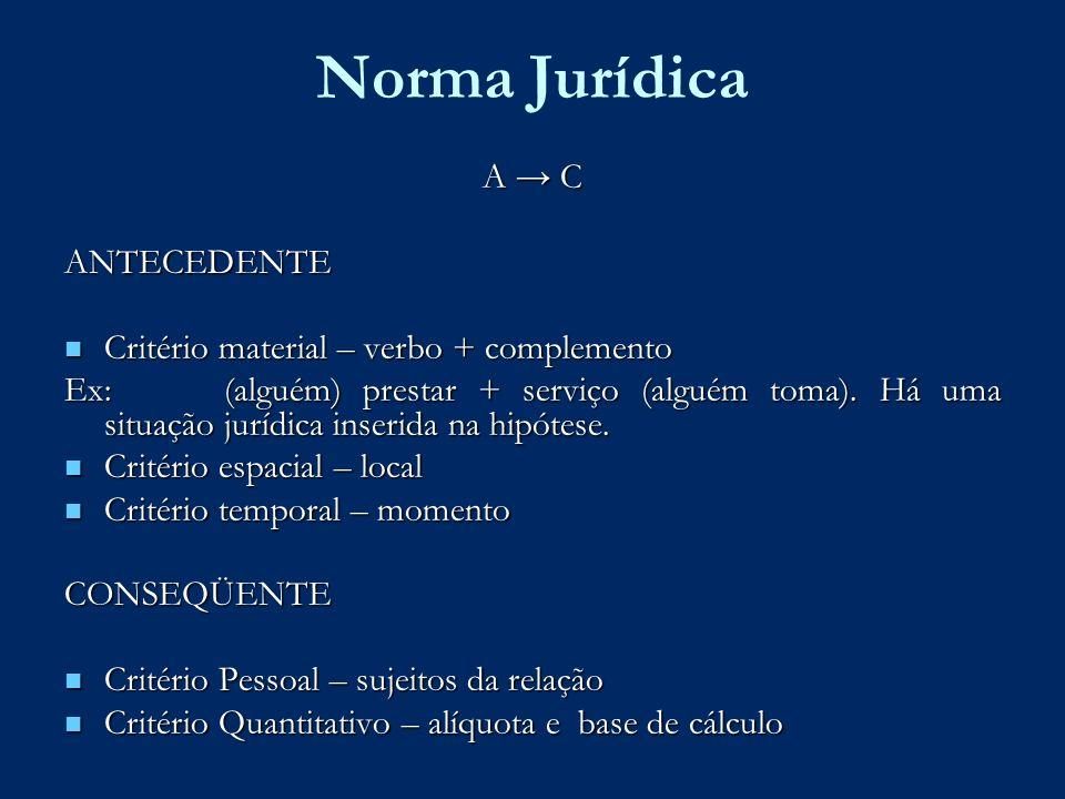 Norma Jurídica A C ANTECEDENTE Critério material – verbo + complemento Critério material – verbo + complemento Ex: (alguém) prestar + serviço (alguém