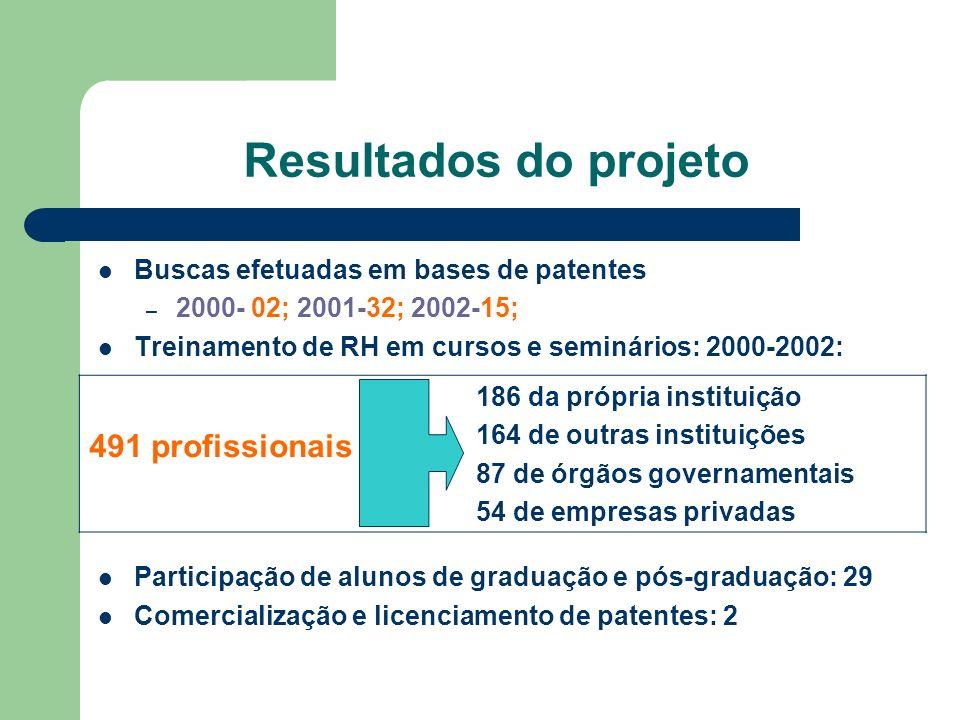 Buscas efetuadas em bases de patentes – 2000- 02; 2001-32; 2002-15; Treinamento de RH em cursos e seminários: 2000-2002: Participação de alunos de gra